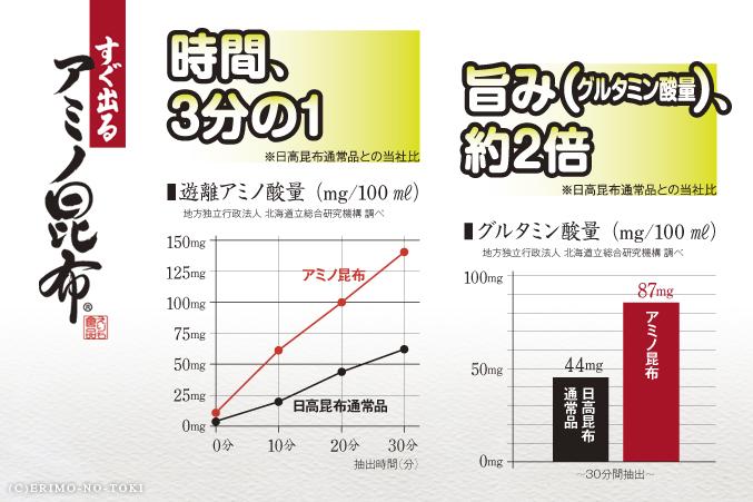 「すぐ出る アミノ昆布」グラフ